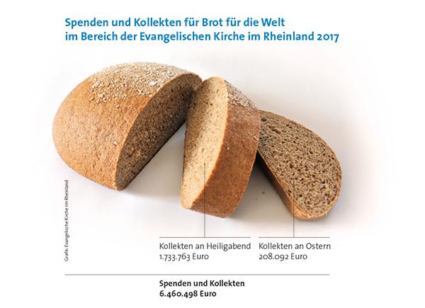Die Spenden und Kollekten für 'Brot für die Welt' sind beeindruckend - ganz besonders das Geld, das Heiligabend in den Klingelbeuteln zusammenkommt.